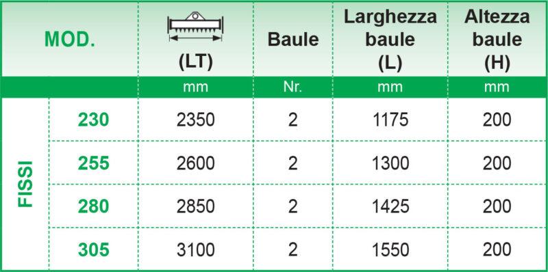 dimensioni standard bauli interrasassi fissi